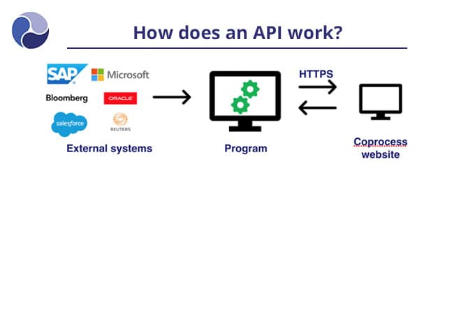 How does an API work?
